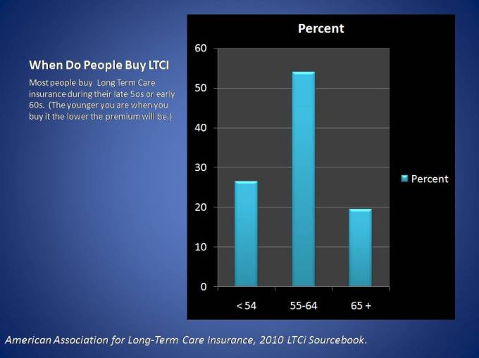 When do people buy Long Term Care insurance/