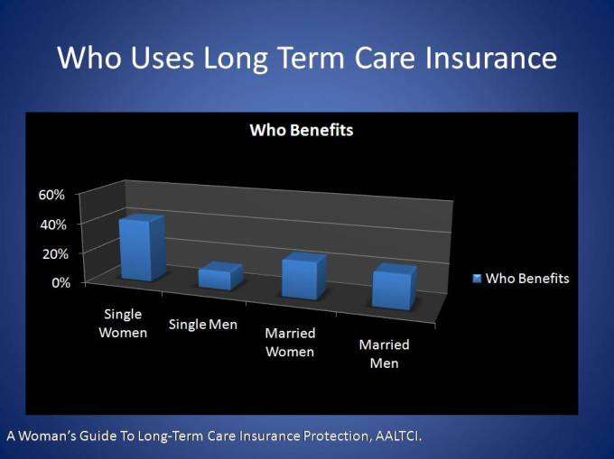 Who uses Long Term Care insurance?