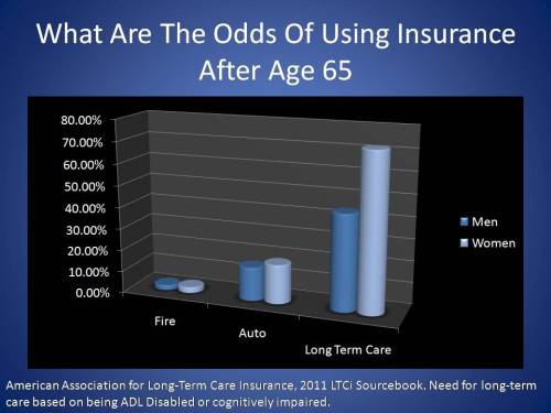 What are the odds of using insurance after 65?