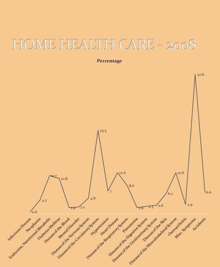 Home Health Care - 2008