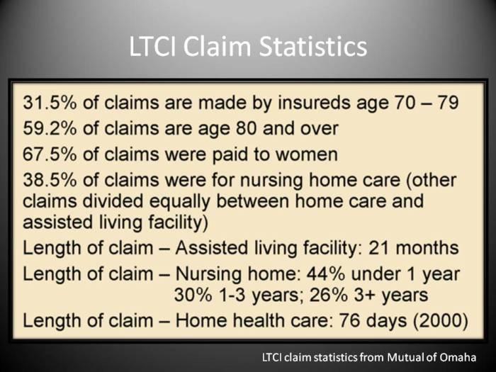LTCI Claim Statistics