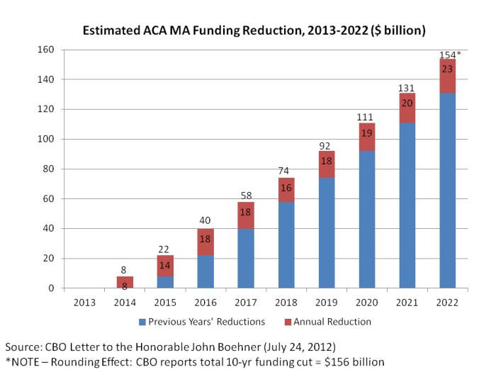 Medicare Advantage Reductions