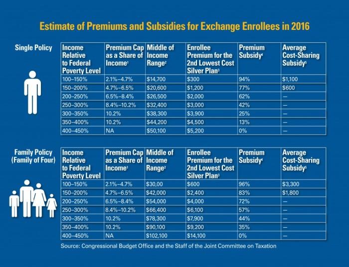 2016 Health Insurance Subsidies
