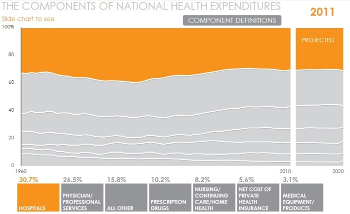"""Graphic from """"A Look At Factors Driving Health Care Spending"""" - March 20 AHIP Coverage"""