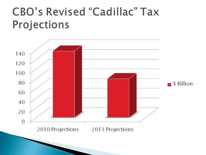 CBO's Revised