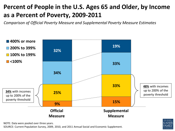 "Click the graphic to read, ""Senior Poverty Is Worse Than You Think."