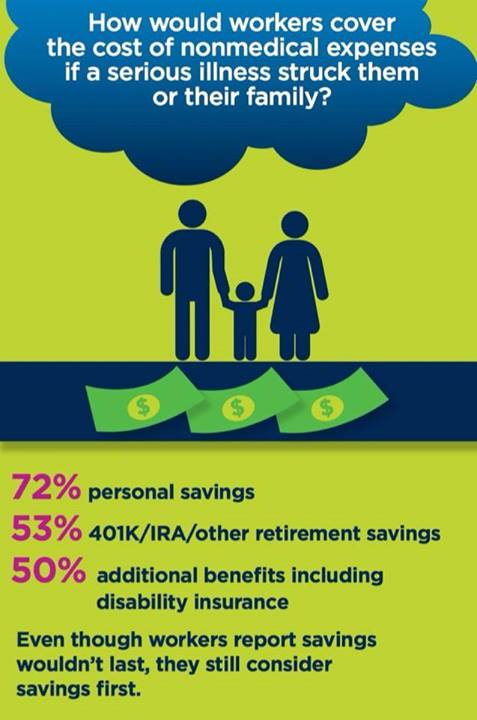 Infographic courtesy of CIGNA health insurance company.