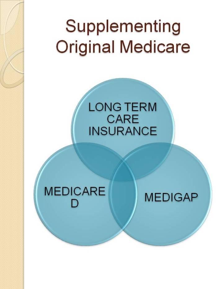 Supplementing Original Medicare