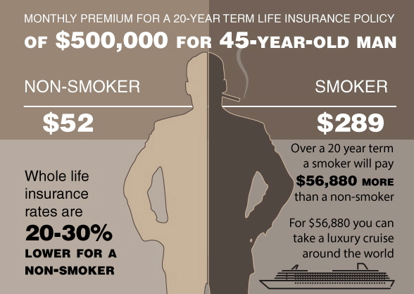 Mutual Of Omaha Insurance >> How Much Does Smoking Cost For Life Insurance? | The ...